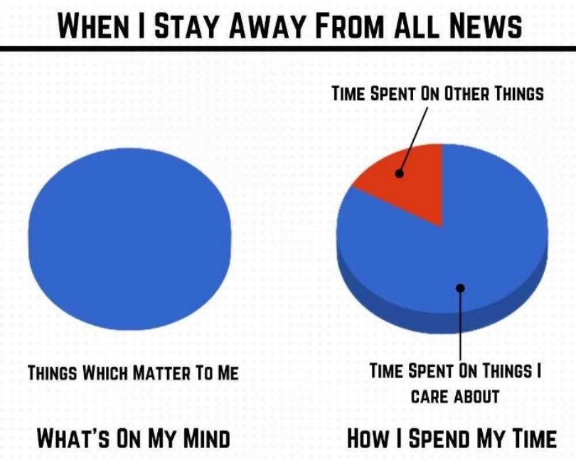 pie chart: I spend almost all of my time on things I care about, rather than other things